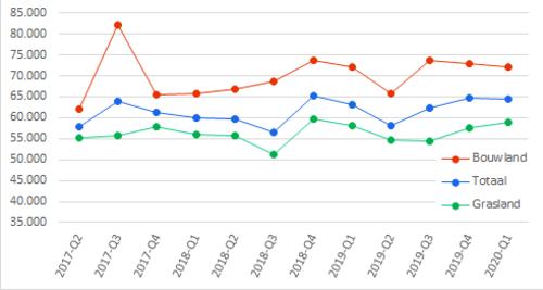 Prijzen van bouwland en grasland Q1 2020
